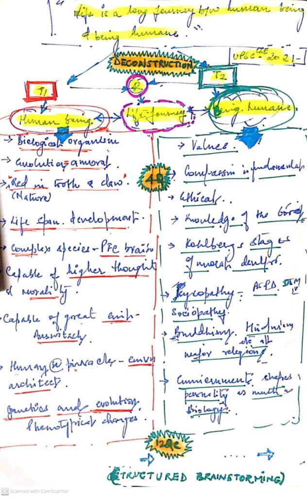 upsc mains 2020 essay brainstorming